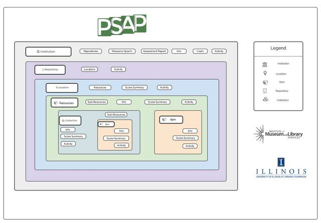 Preservation Self-Assessment Program (PSAP)   User Manual
